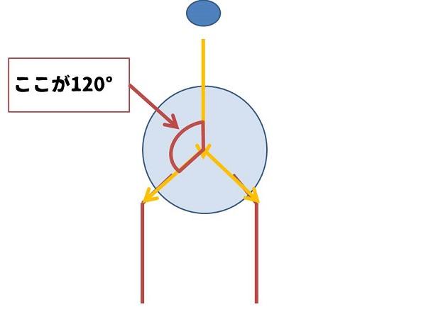 頚体角が120°になる理由5