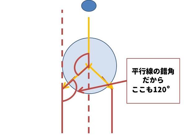 頚体角が120°になる理由6
