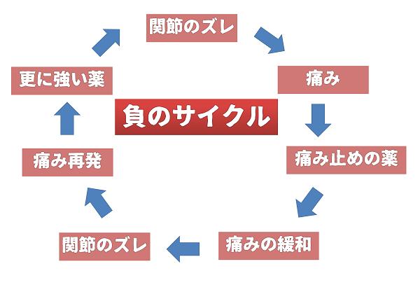 負のサイクル|岡崎市