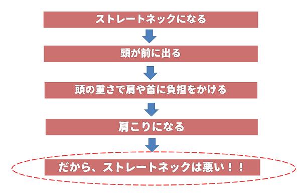 ストレートネックの構図