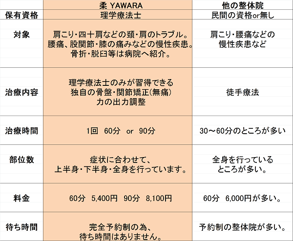 柔YAWARAと一般的な整体院との比較